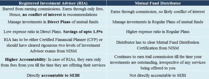 RIA vs Mutual Fund Distributor