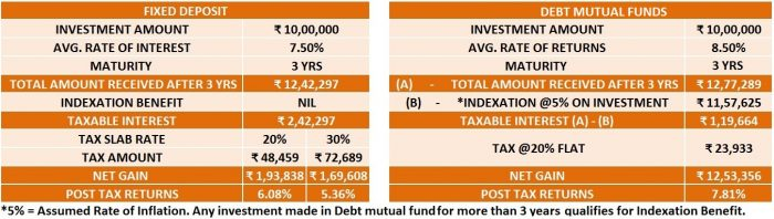 HOW TO SELECT DEBT MUTUAL FUND?