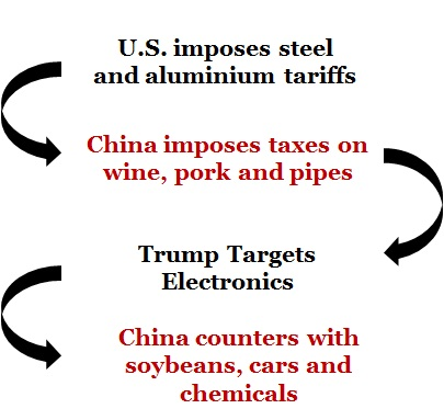 US vs China Trade War
