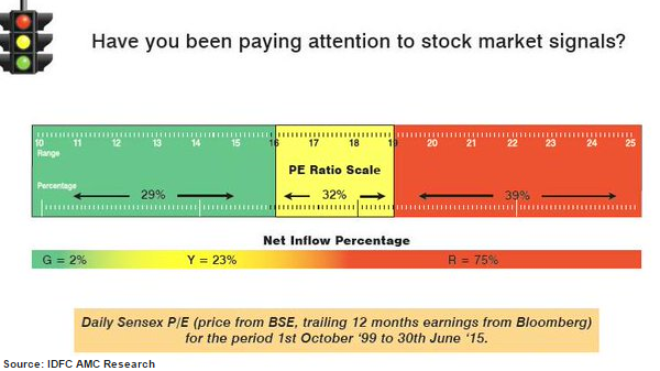 Are you an investor or a speculator?