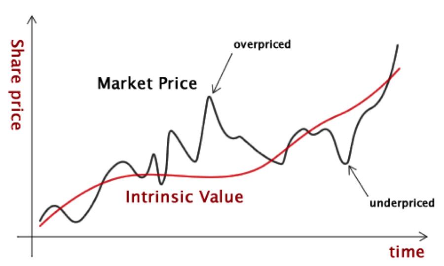 Price v/s Value