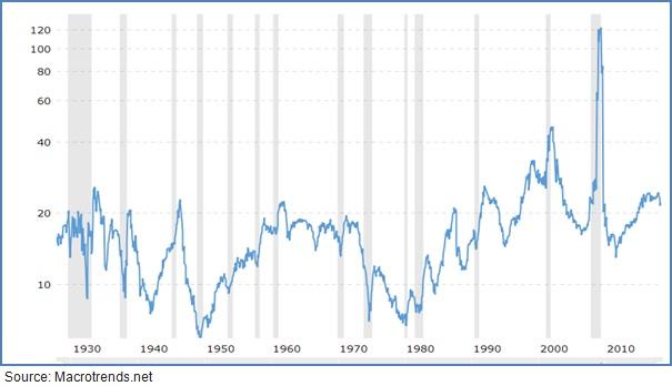 S&P 500 PE CHART