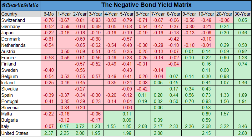 The Negative Bond Yield Matrix