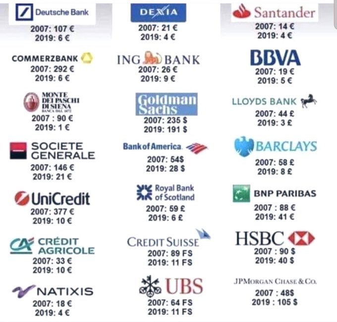 top world class banks 12 years ago